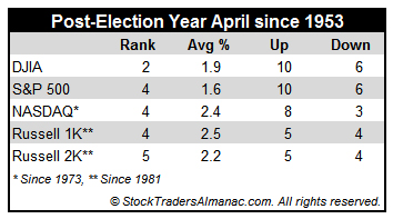 [April Post-Election Year Performance Table]