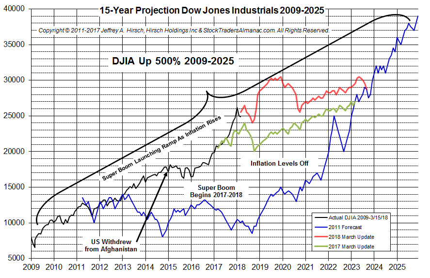 [15 year projection chart]