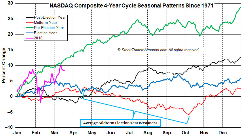 [NASDAQ 4-year seasonal Pattern]