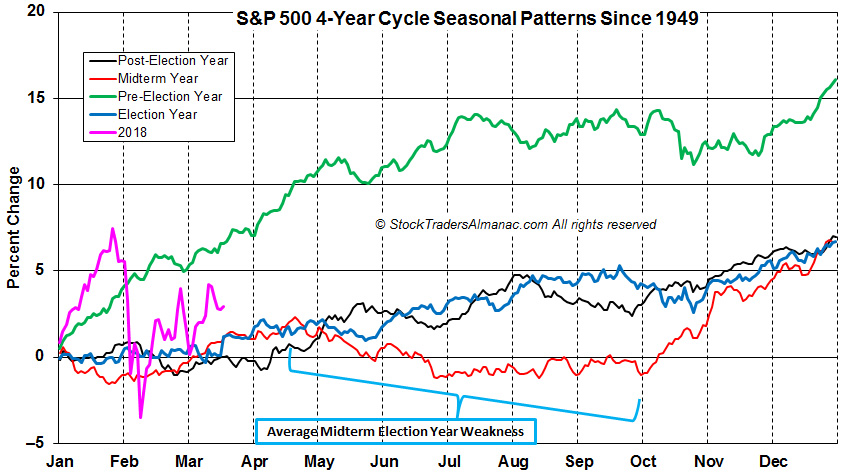 [S&P 4-year seasonal Pattern]