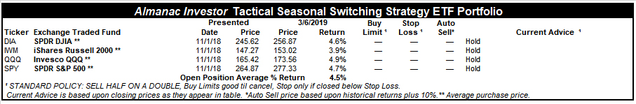 [Almanac Investor Tactical Seasonal Switching ETF Portfolio – March 6, 2019 Closes]
