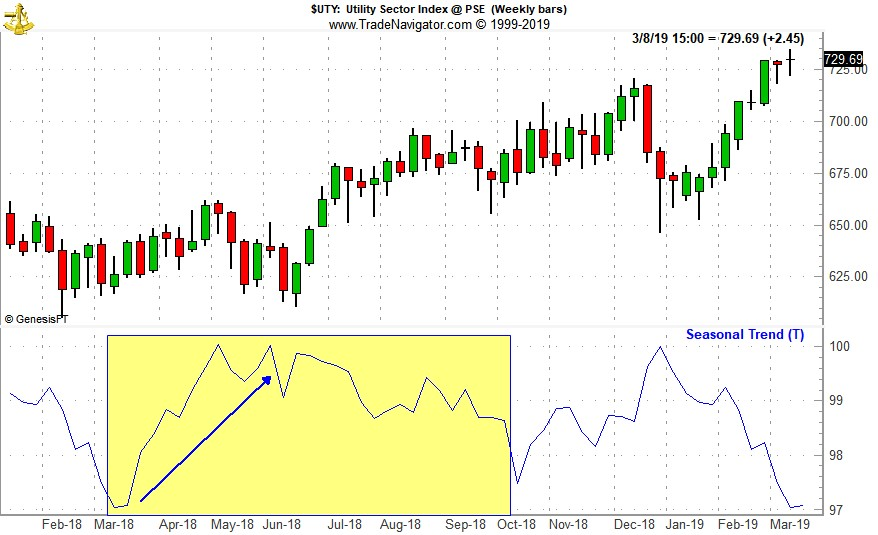[Utility Sector Index (UTY) Weekly Bars and Seasonal Trend Chart]