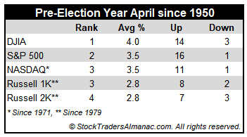 [Pre-Election Year April Performance Mini Table]