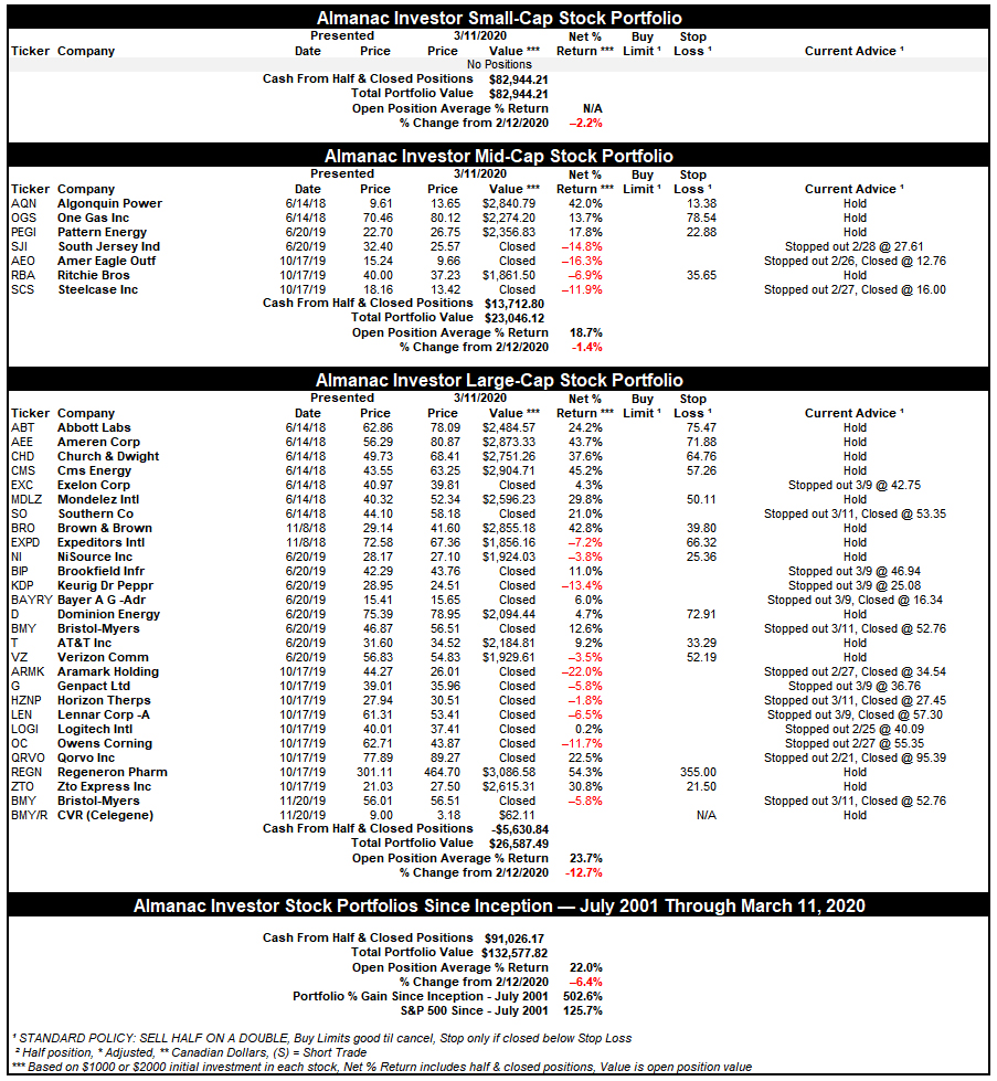 [Almanac Investor Stock Portfolio Table – March 11, 2020 Closes]