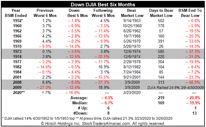 [Down Best Six Months Table]