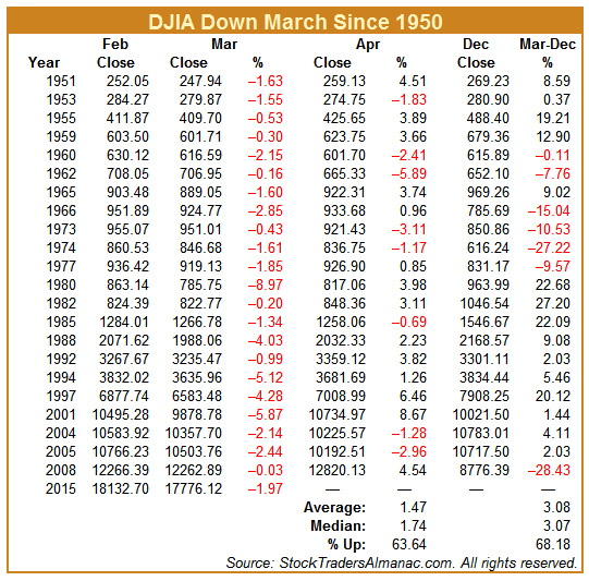 [DJIA Down March since 1950]