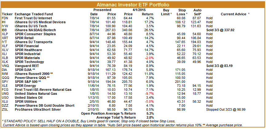 [Almanac Investor ETF Portfolio April 1, Closes]