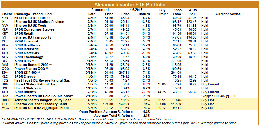 [Almanac Investor ETF Portfolio – April 6, 2015 Closes]