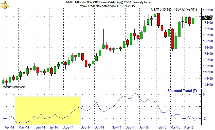 [30-Yr Treasury bond Continuous Contract Daily Bar Chart & 1-Yr Seasonal Pattern]