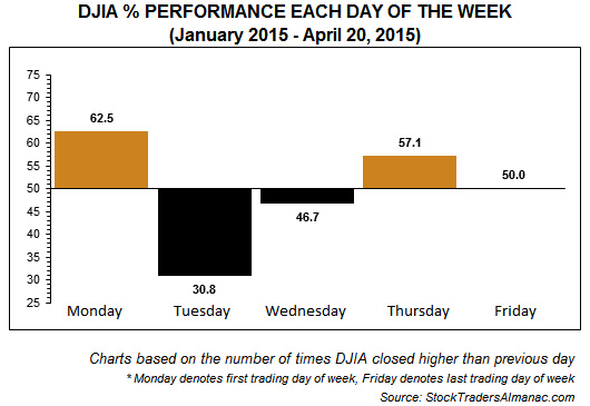 [DJIA Daily Performance Chart]