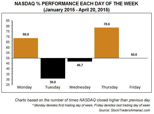 [NASDAQ Daily Performance Chart]