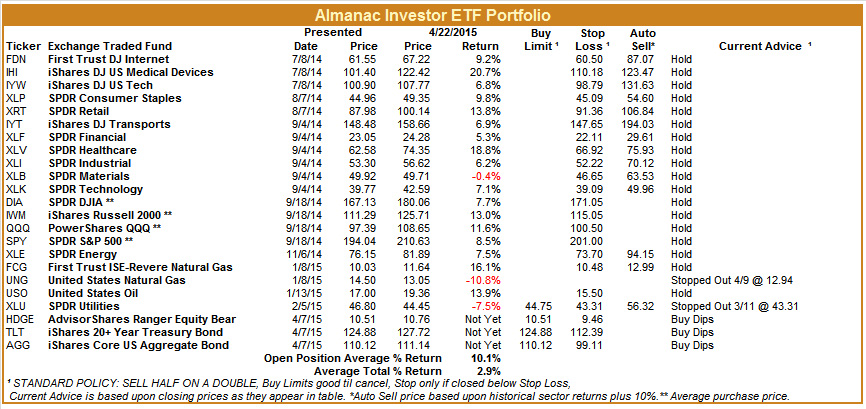 [Almanac Investor ETF Portfolio – April 22, 2015 Closes]