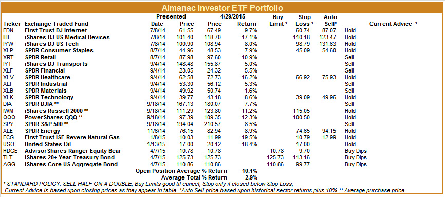 [Almanac Investor ETF Portfolio – April 29, 2015 Closes]