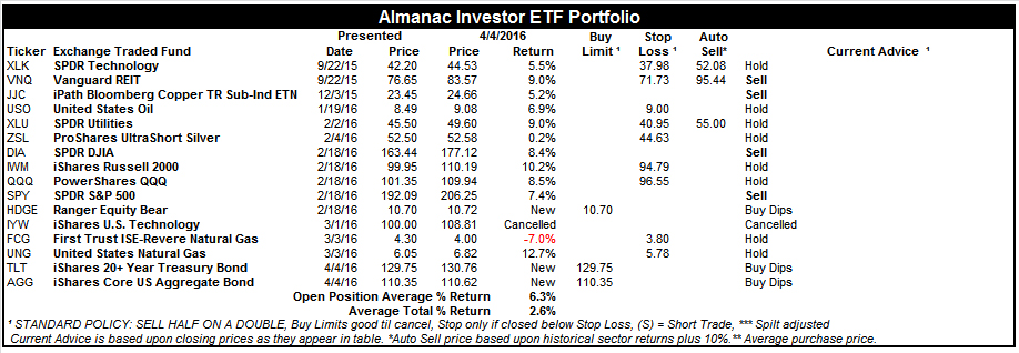 [Almanac Investor ETF Portfolio – April 4, 2016 Closes]