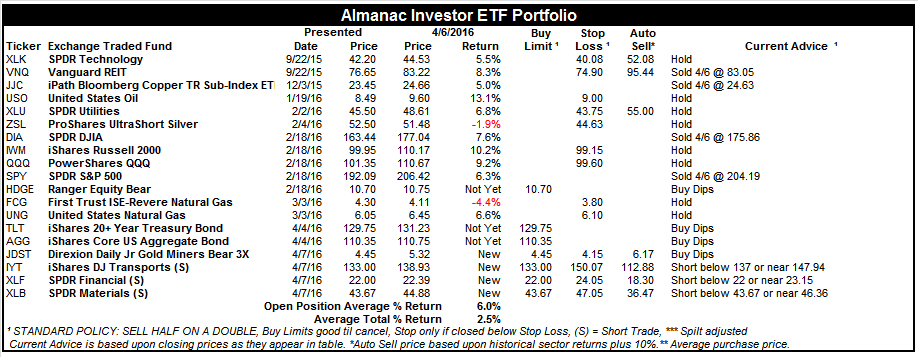 [Almanac Investor ETF Portfolio – April 6, 2016 Closes]