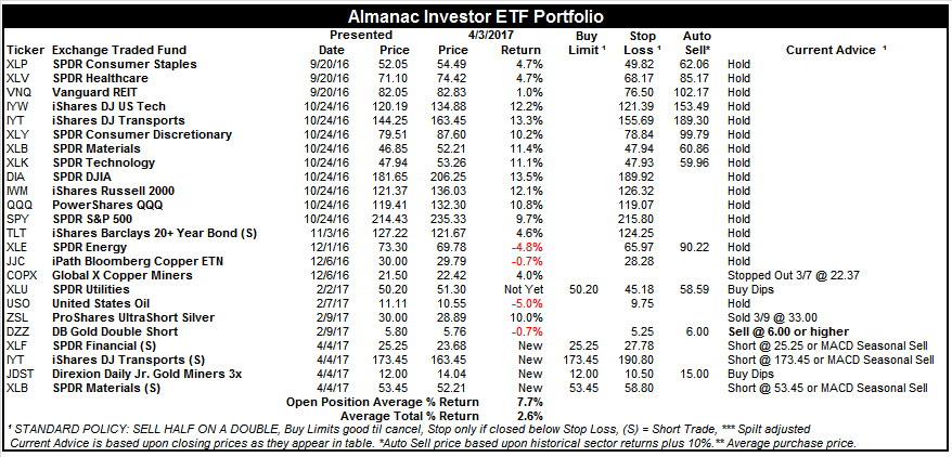 [Almanac Investor ETF Portfolio – April 3, 2017 Closes]