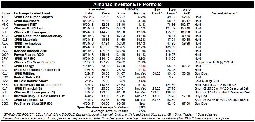 [Almanac Investor ETF Portfolio – April 19, 2017 Closes]