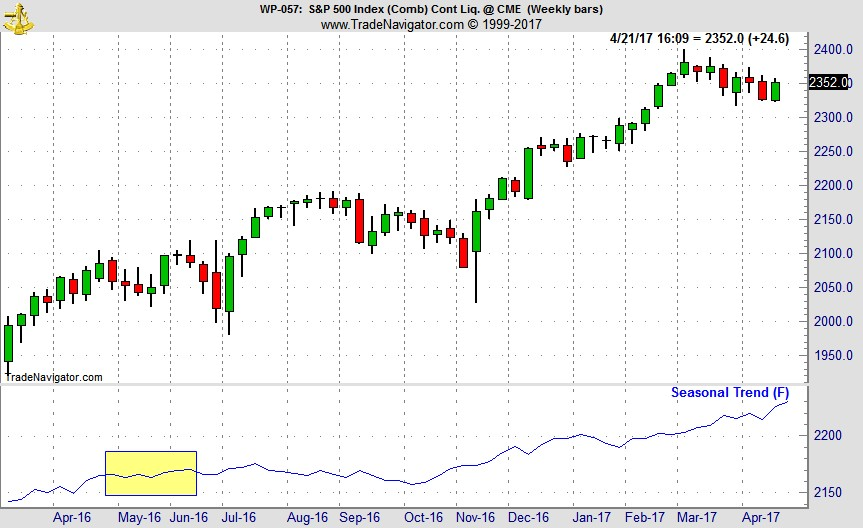 [S&P 500 (SP) Continuous Contract Daily Bar Chart & 1-Yr Seasonal Pattern]