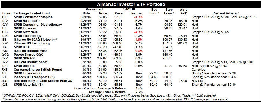 [Almanac Investor ETF Portfolio – April 4, 2018 Closes]