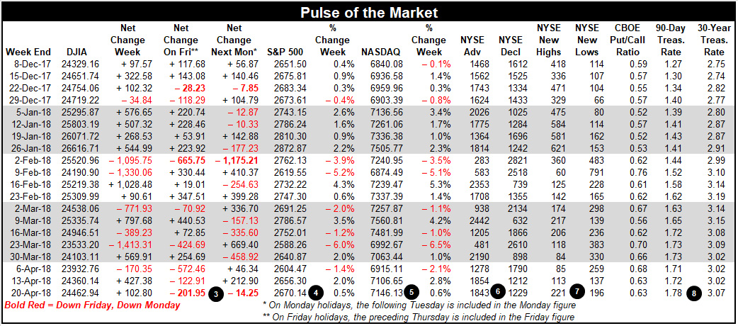 Pulse of the Market