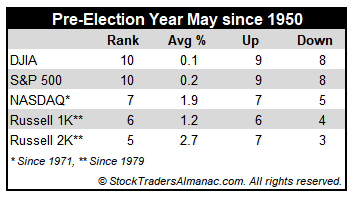 [Pre-Election May Performance Table]