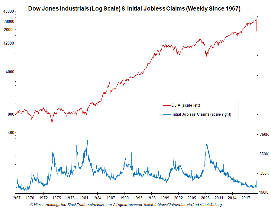 DJIA/Jobless Claims Chart