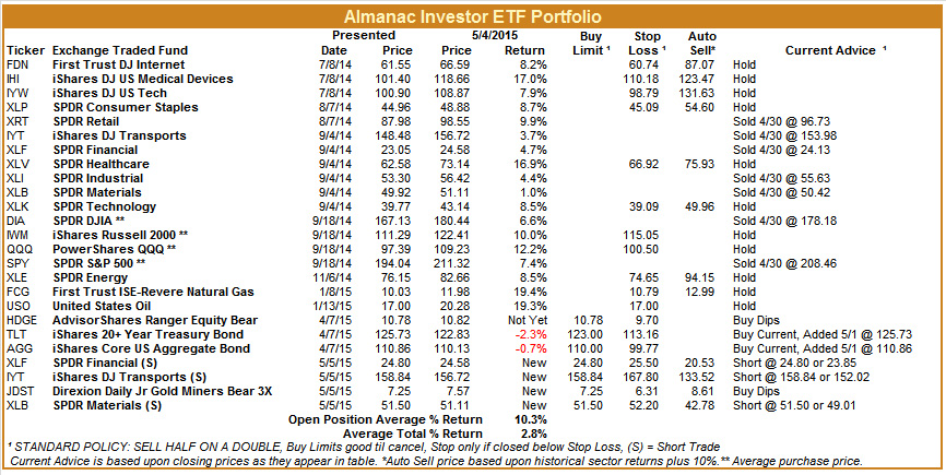 [Almanac Investor ETF Portfolio – May 4, 2015 Closes]