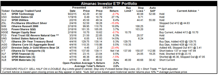 [Almanac Investor ETF Portfolio – May 4, 2016 Closes]