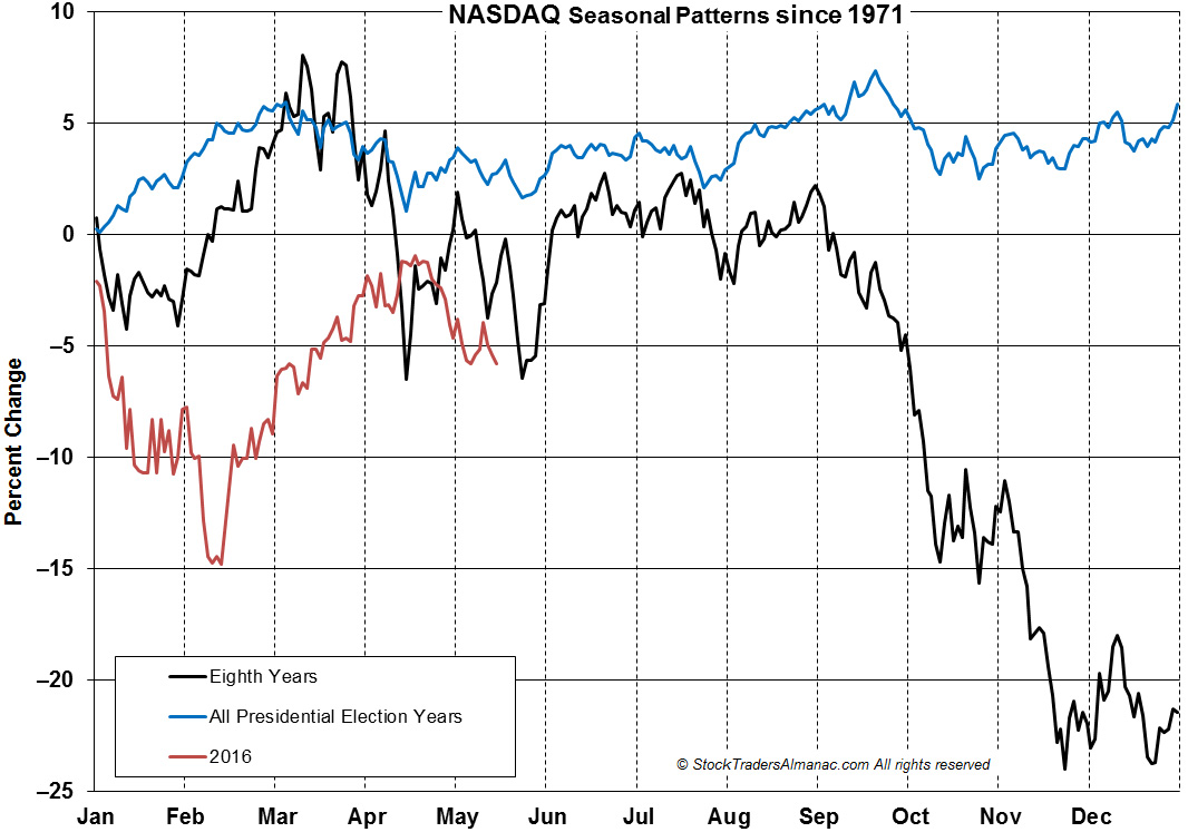 [NASDAQ 1-year seasonal]