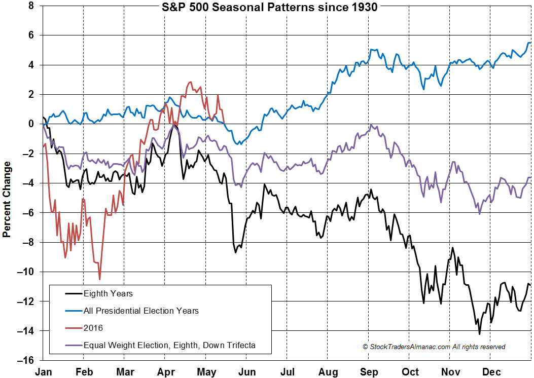 [SP500 1-year seasonal]