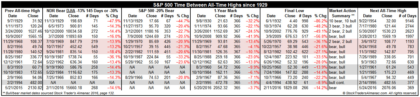 SP500 Time Since All-Time Highs Table