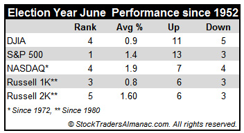 [Election Year June Performance Table]