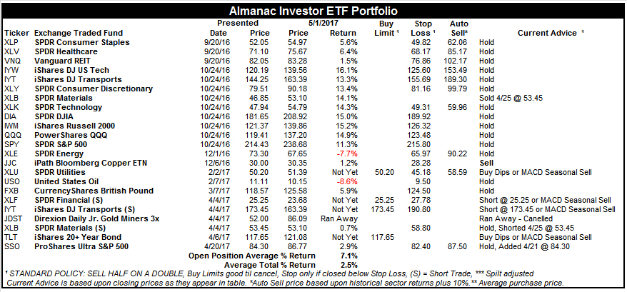 [Almanac Investor ETF Portfolio – May 1, 2017 Closes]
