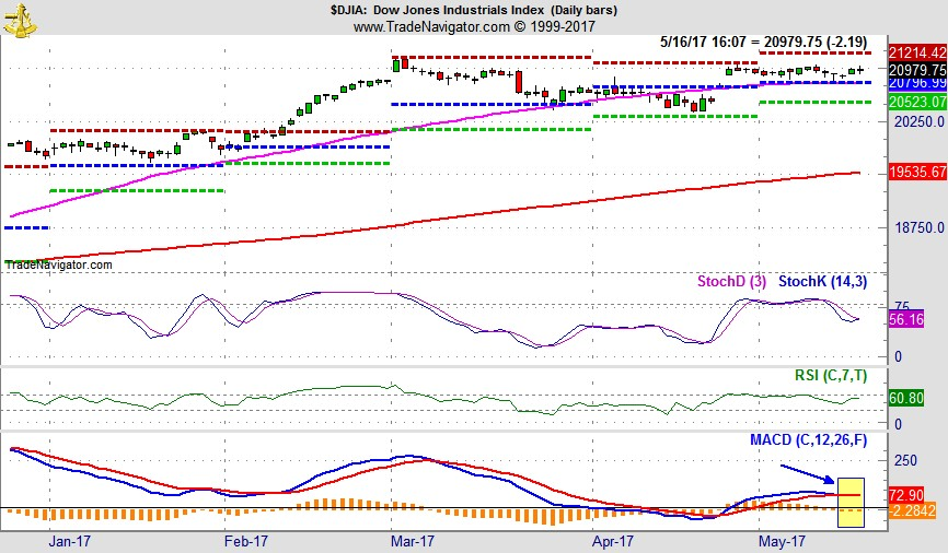 [DJIA Daily Bar Chart with MACD Sell Indicator]