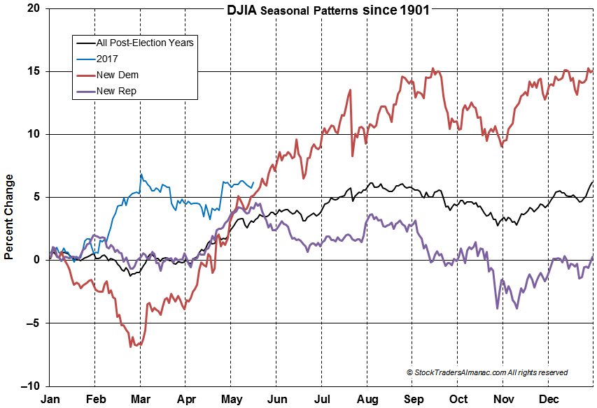 [DJIA Seasonal Pattern Chart]