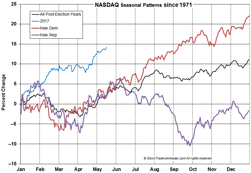 [NASDAQ Seasonal Pattern Chart]