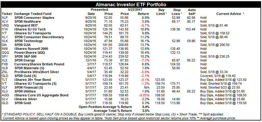 [Almanac Investor ETF Portfolio – May 22, 2017 Closes]