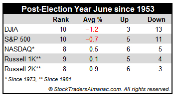 [June post-election year table]