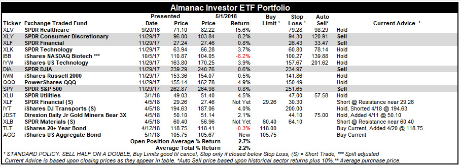[Almanac Investor ETF Portfolio – May 1, 2018 Closes]