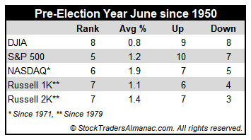 [Pre-Election Year June Performance Table]