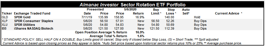 [Almanac Investor Sector Rotation ETF Portfolio – May 6, 2020 Closes]