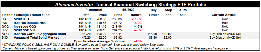 [Almanac Investor Tactical Seasonal Switching ETF Portfolio – May 6, 2020 Closes]
