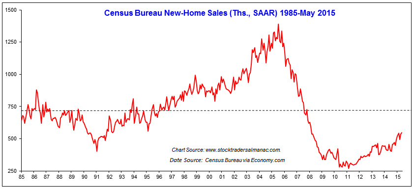 [New Home Sales Chart]