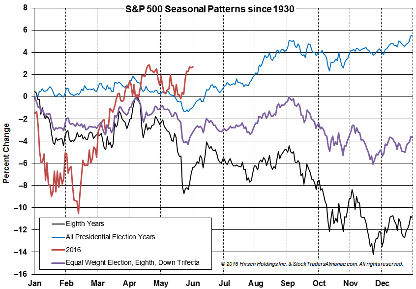 [S&P 500 Seasonal Chart]