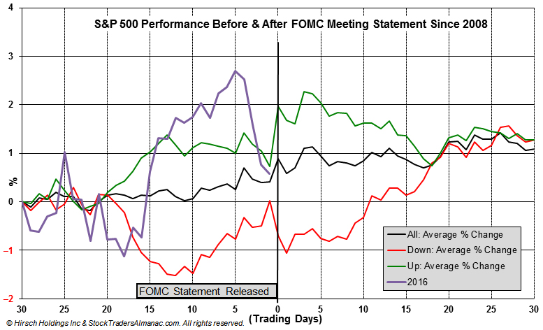[S&P 500 30 Days Before & After Fed Meetings since 2008 Chart]