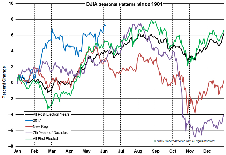 [DJIA Seasonal Chart]