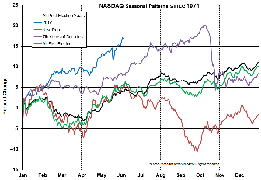 [NASDAQ Seasonal Chart]