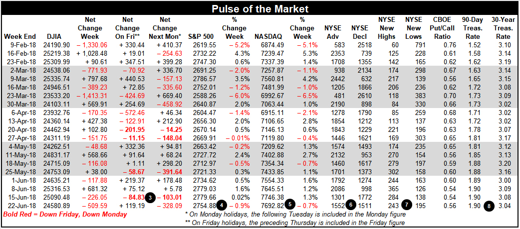 [Pulse of the Market Table]