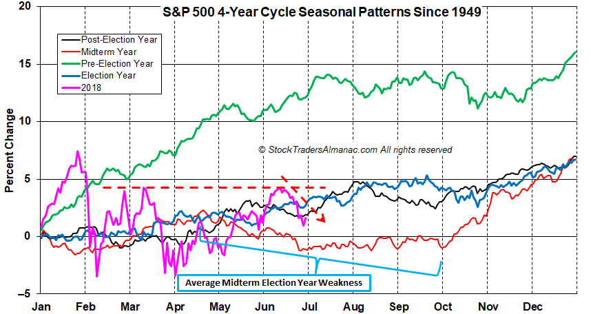 [S&P 4-Year Cycle Seasonal Pattern Chart]