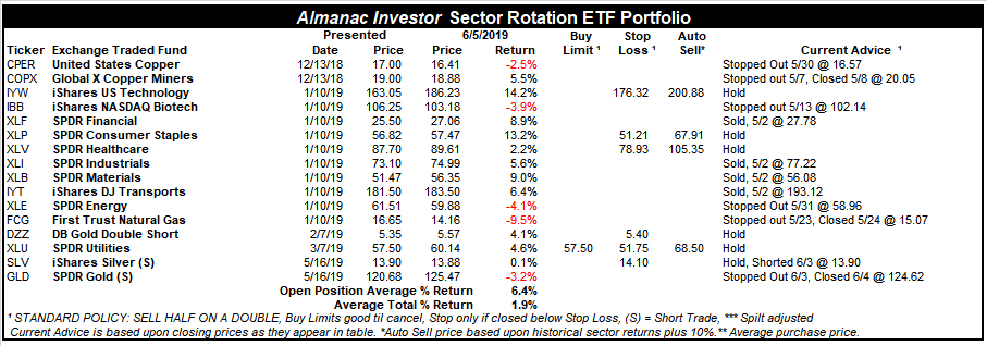 [Almanac Investor Sector Rotation ETF Portfolio – June 5, 2019 Closes]